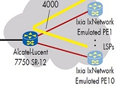 EANTC: Public Reports - 100 Gbit/s Ethernet Router Test: Alcatel-Lucent